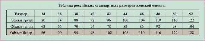 Таблица стандартных  российских размеров женской одежды