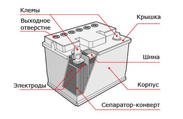 Импульсное зарядное для автомобильного аккумулятора своими руками
