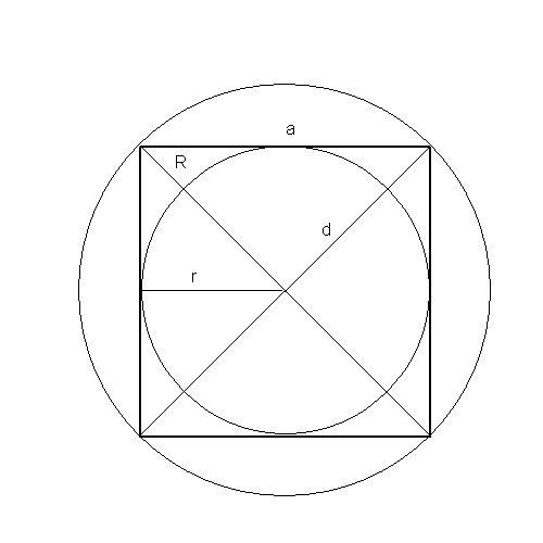 Как находить площадь квадрата