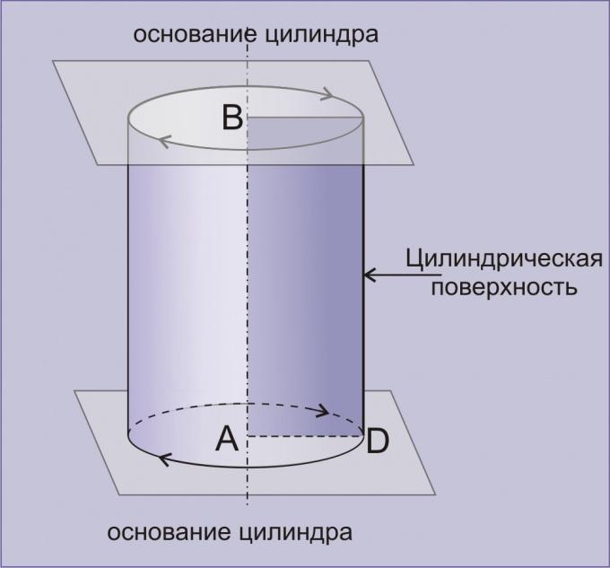 Direct cylinder