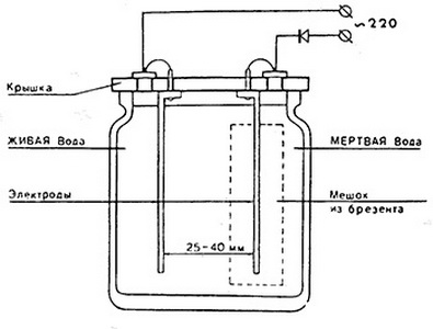 Как сделать аппарат для живой воды