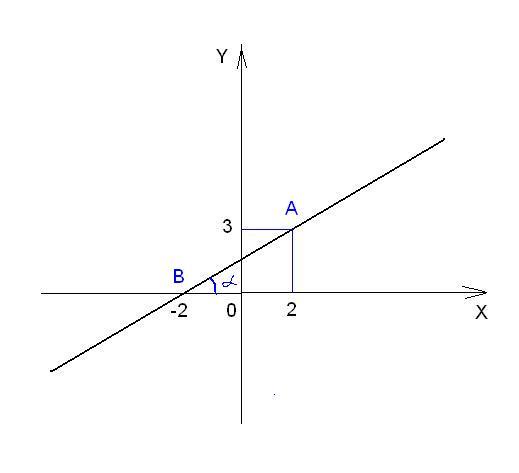 Как найти <strong>уравнение</strong> <b>прямой</b>