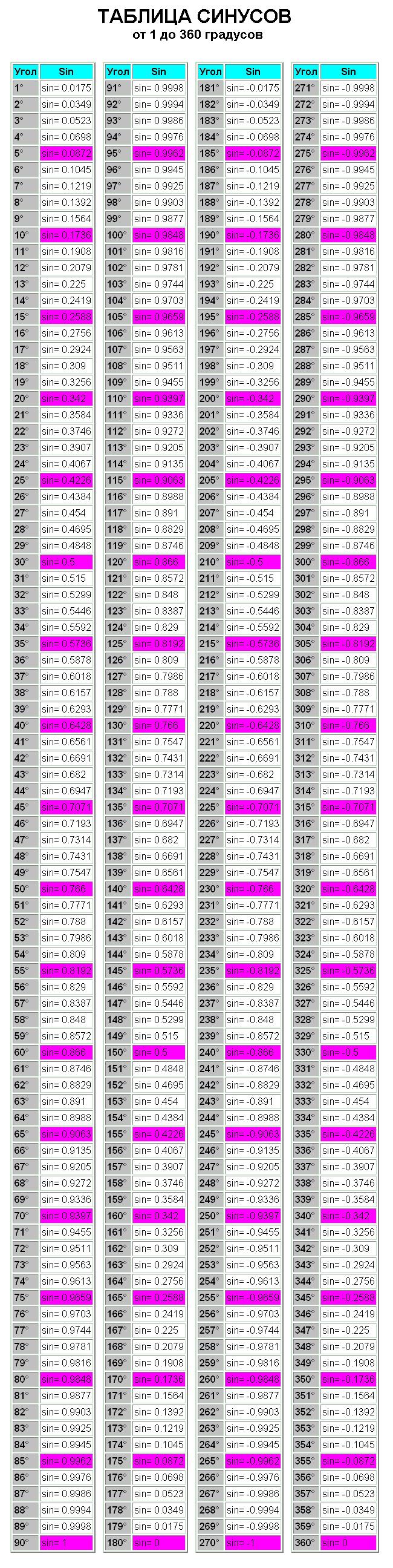 Таблица синусов всех допустимых углов.