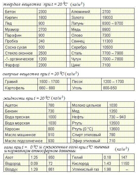 Как найти <strong>массу</strong> через <b>плотность</b> и объем