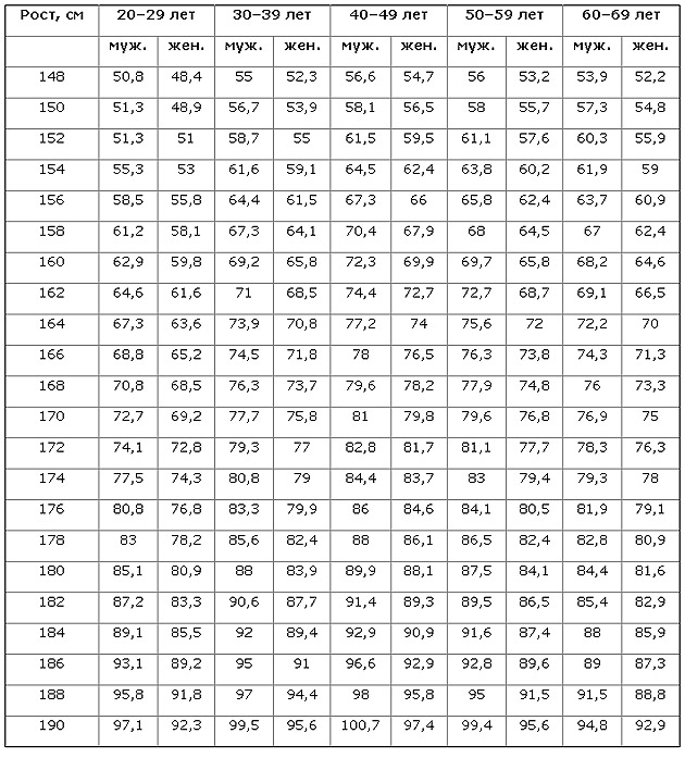 Как посчитать свой идеальный <strong>вес</strong>