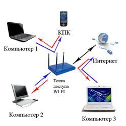 Как настроить беспроводной интернет