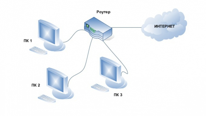 How to connect a router to two computers
