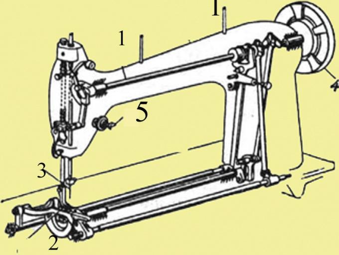 Схема машины: 1- стержни, 2-  челночный механизм, 3 - рычаг нитепротягивателя, 4 - маховик, 5 - регулятор натяжения верхней нити