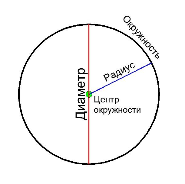 Окружность - диаметр, радиус, центр.