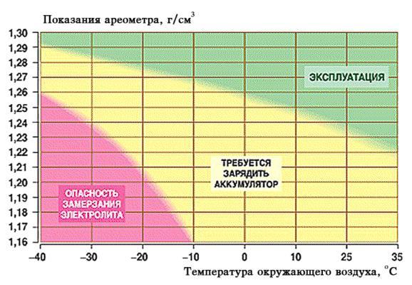 Determining the optimal density of the battery