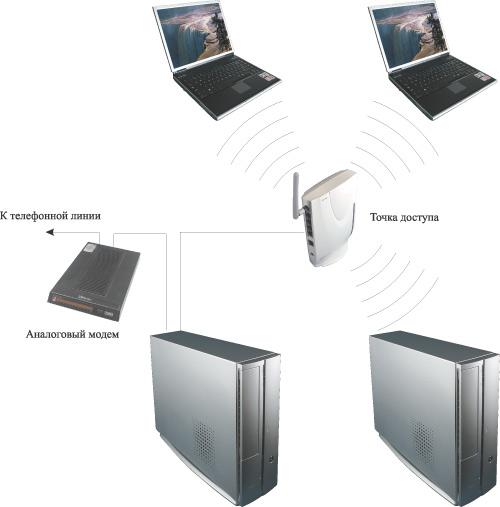 Как подсоединить ноутбук к компьютеру