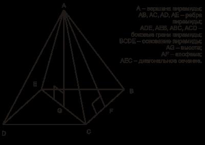 Правильная пирамида. Основание - квадрат, грани - равнобедренные треугольники
