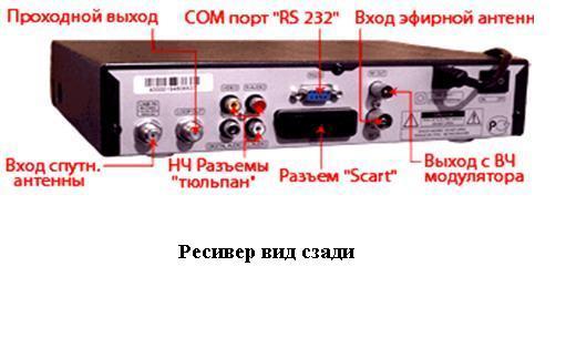 Как подключить ресивер к двум телевизорам