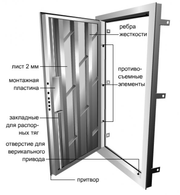 Как выбрать сейф-<b>дверь</b>