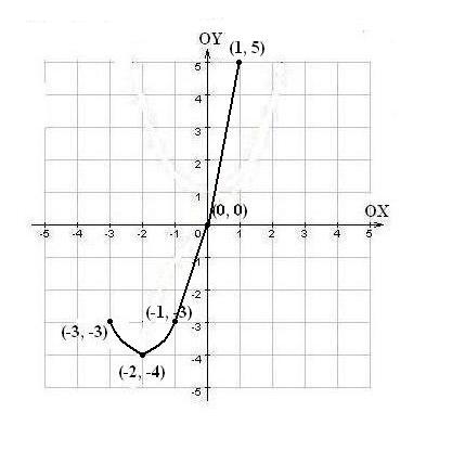 Как нарисовать график
