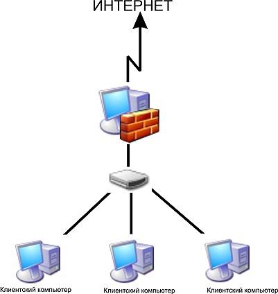 Как провести сеть для двух компьютеров