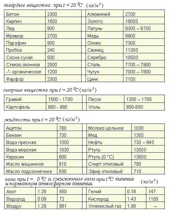 Table of densities of various substances