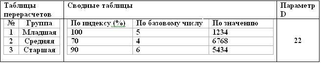 Как сделать <strong>таблицу</strong> в <b>таблице</b>