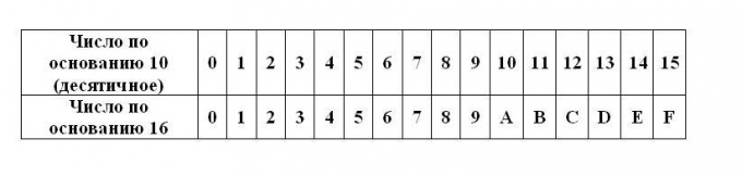 Как перевести десятичное <strong>число</strong>