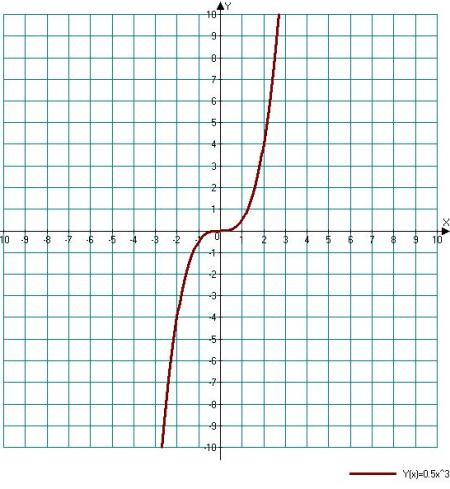 Graph the exponential function