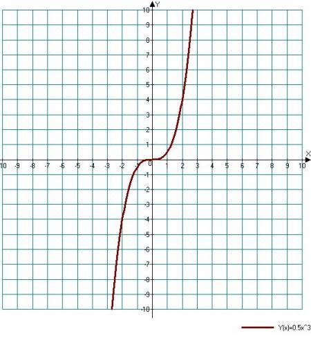 График степенной функции