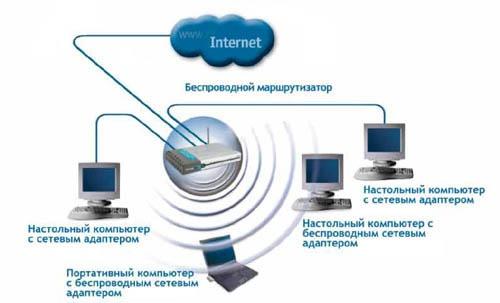 Как настроить <em>точку</em> <b>доступа</b> в <strong>интернет</strong>