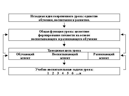 Relationship between components of the goals