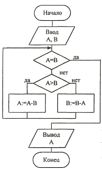 How to solve the <strong>tasks</strong> <b>algorithm</b>
