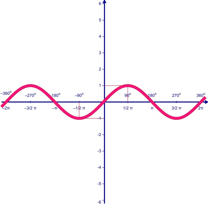 Как найти период функции