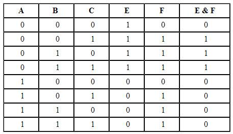 Как строить <b>таблицу</b> <strong>истинности</strong>