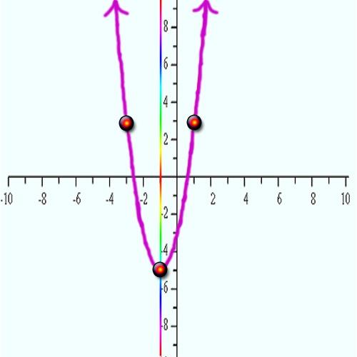 Как обнаружить координаты вершины