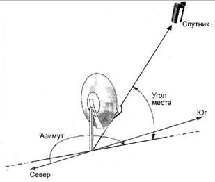 Как настроить спутниковый <strong>Триколор</strong>