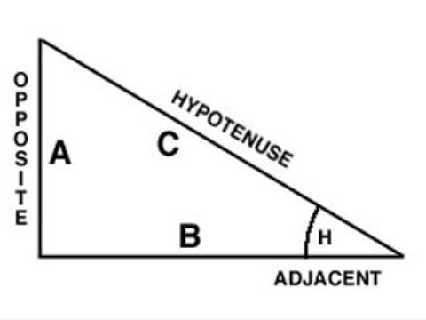 How to calculate the hypotenuse