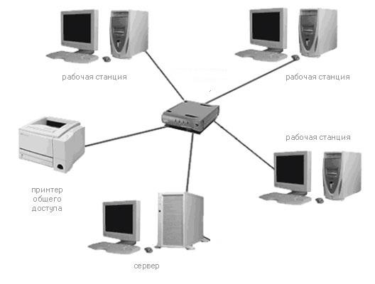 Как сделать сеть в офисе