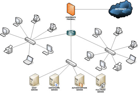 How to share LAN
