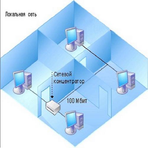 Как построить свою сеть