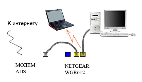 How to configure two <strong>router</strong>
