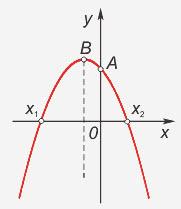 Как построить квадратичную <strong>функцию</strong>
