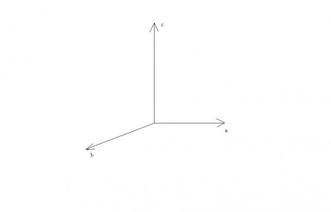 Векторы a,b,c
