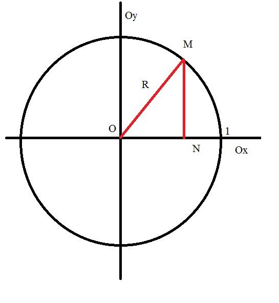 Как найти тангенс, если известен <b>косинус</b>