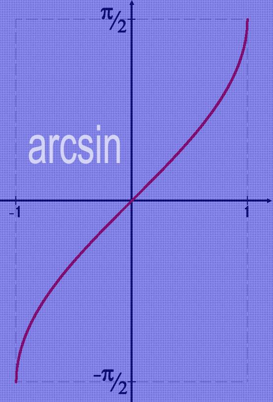 Как найти арксинус