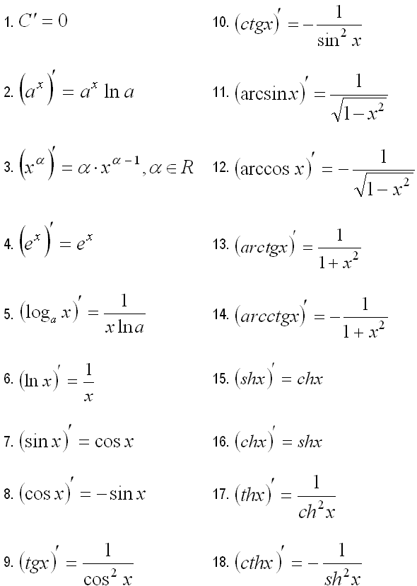 Table of derivatives of elementary functions