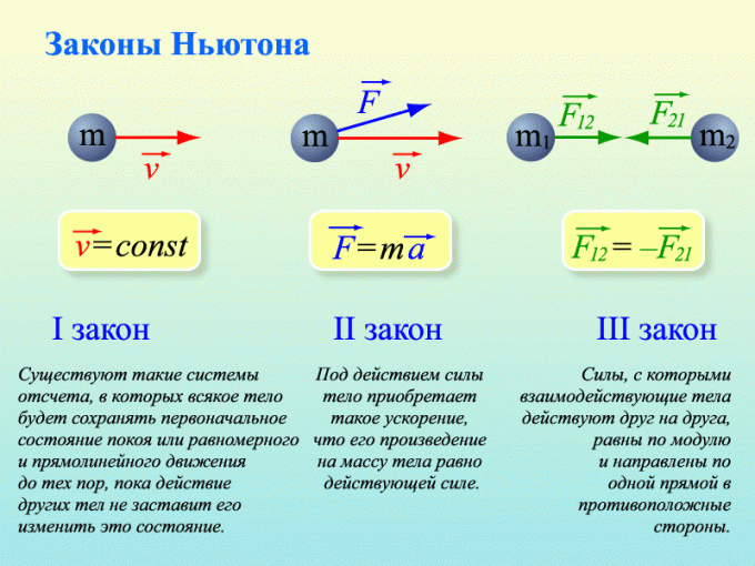 Законы Ньютона