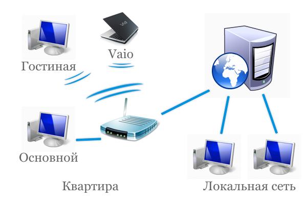 Как отключить от локальной сети