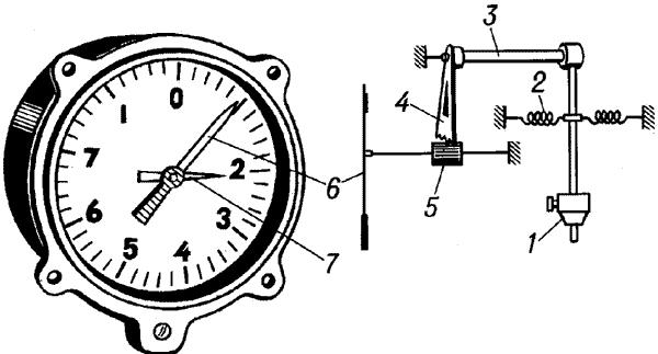 акселерометр - прибор для определения ускорения