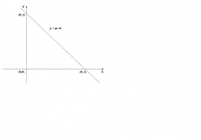 How to find the coordinates of the points of intersection of the graph of a function