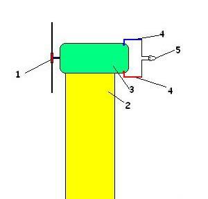 1 - пропеллер, 2 - опора, 3 - генератор, 4 - провода, 5 - лампочка.
