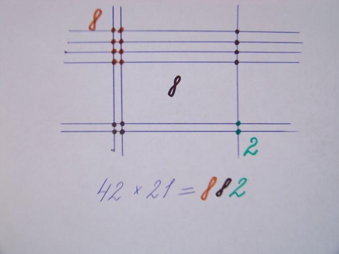 Как умножать большие <strong>числа</strong>