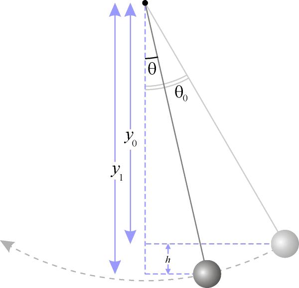 Амплитуда математического маятника