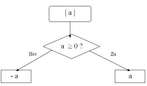 Как найти модуль числа